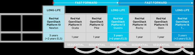 Fast forward upgrade diagram v1
