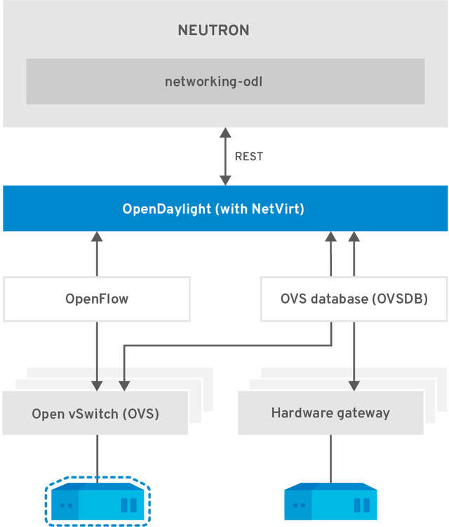 OpenStack_OpenDaylight-NetVirt_437720_0317-illustrated
