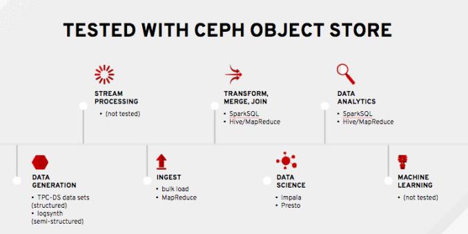 Racecs - Why Spark on Ceph?