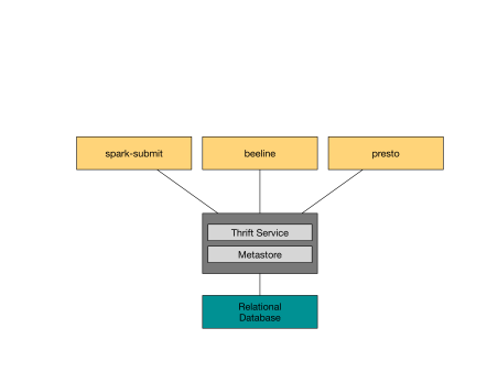 Racecs Services Object Storage